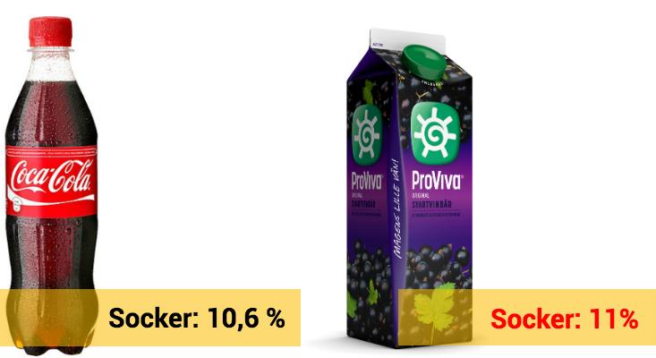 ProViva innehåller mer socker än Coca-Cola